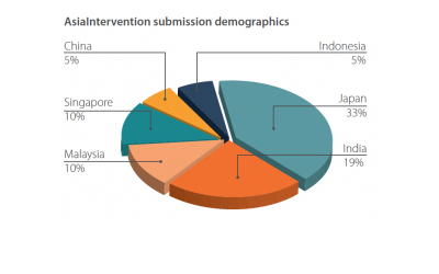 AsiaIntervention - a review of the first year of publication