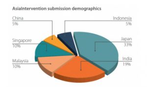 asiaintervention-submission-demographics