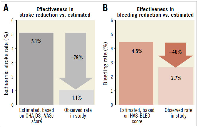 Figure 1. Effectiveness of LAAO in reduction of (A) ischaemic stroke rate and (B) major bleeding rate compared with estimated annual rates from CHA2DS2-VASc score and HAS-BLED score, respectively.