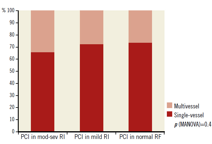 Figure 2. Single-vessel and multivessel PCI in 2,426 patients according to the degree of renal impairment. mod-sev RI: moderate to severe renal impairment; PCI: percutaneous