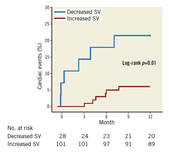 Figure 2. Kaplan-Meier plots for cardiac events between decreased and increased SV
