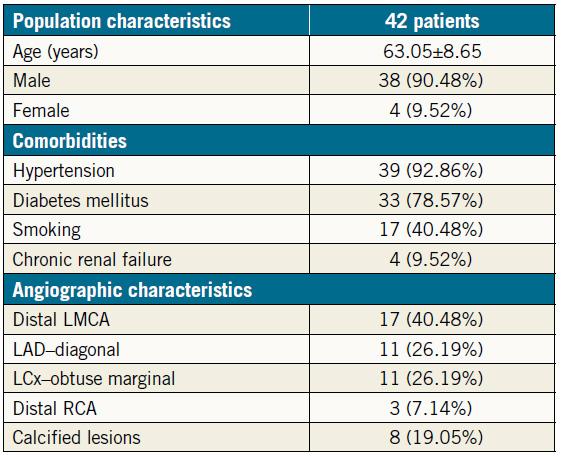 Table 1. Population characteristics (n=42).