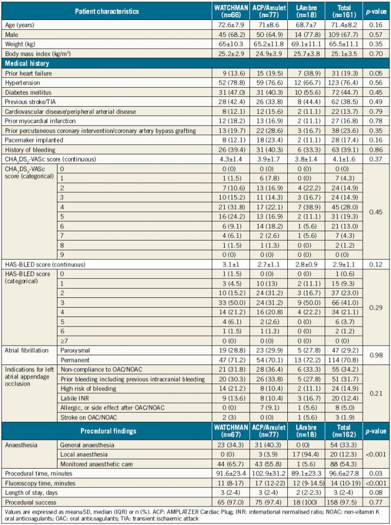 Table 1. Patient characteristics and procedural findings.