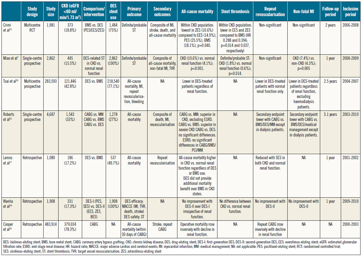 Table 1. Summary of studies comparing coronary revascularisation approaches in CKD (including ESRD).