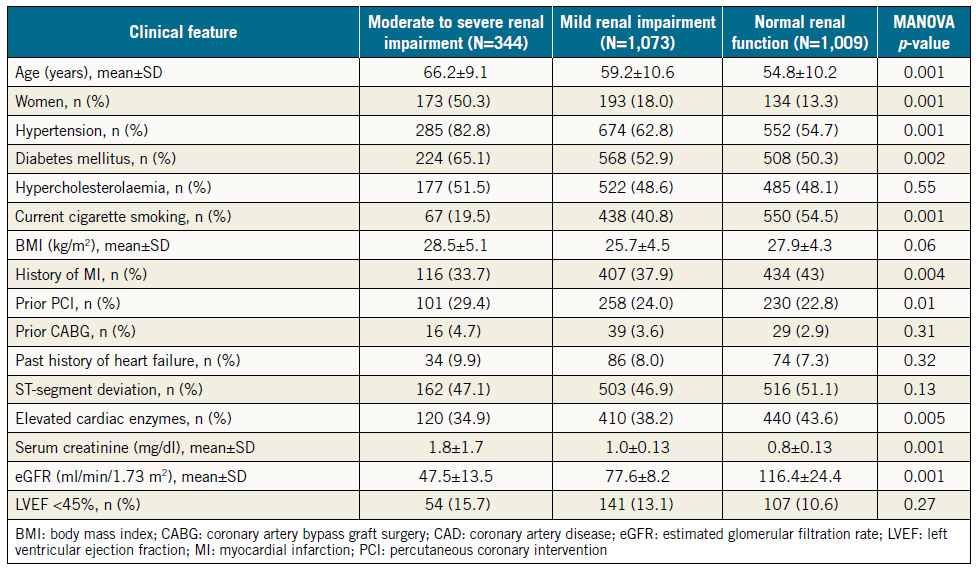 Table 1. Baseline features in three groups of patients stratified by the estimated glomerular filtration rate.