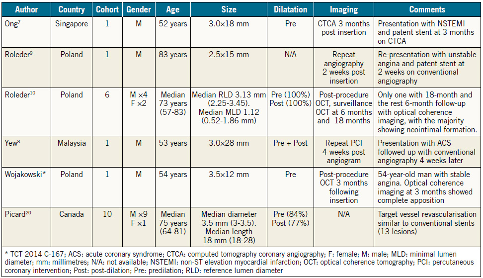 Table 1. Summary of bioresorbable vascular scaffolds in saphenous venous grafts.