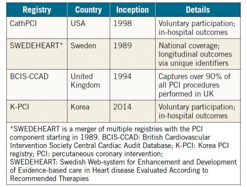 Table 1. Selected national PCI registries.