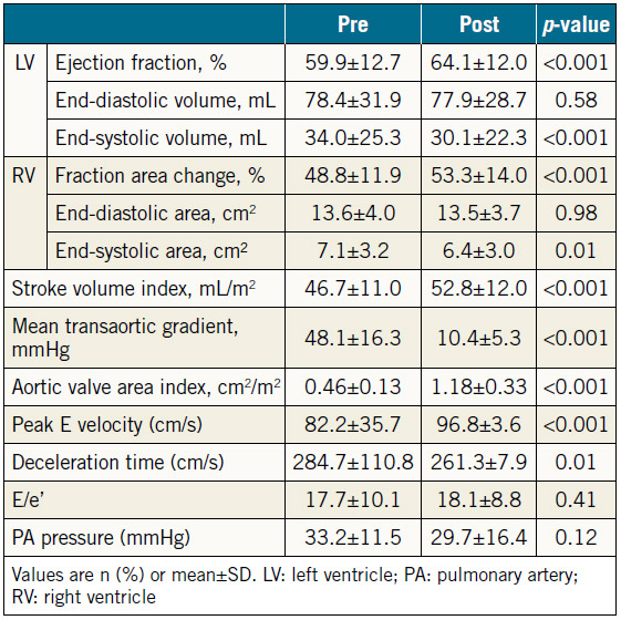 Table 2. Preprocedural and post-procedural echocardiographic parameters of all patients undergoing TAVR (n=129).