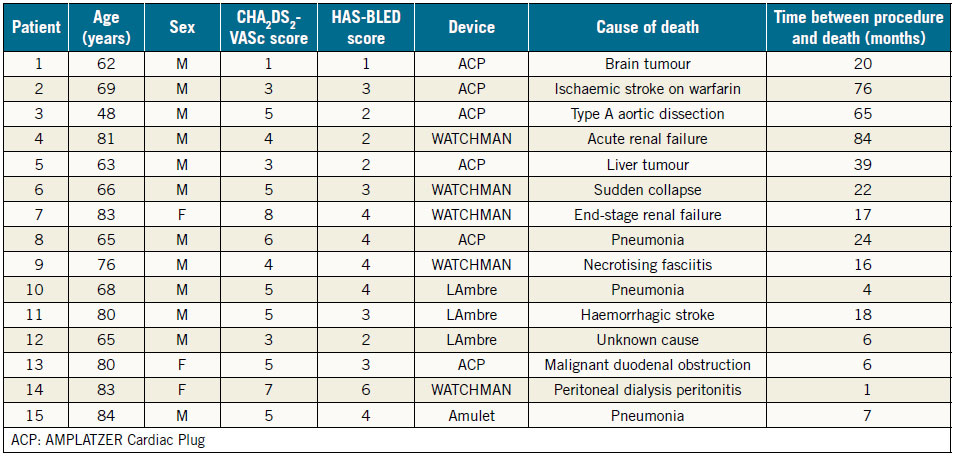Table 4. Characteristics of deceased patients.
