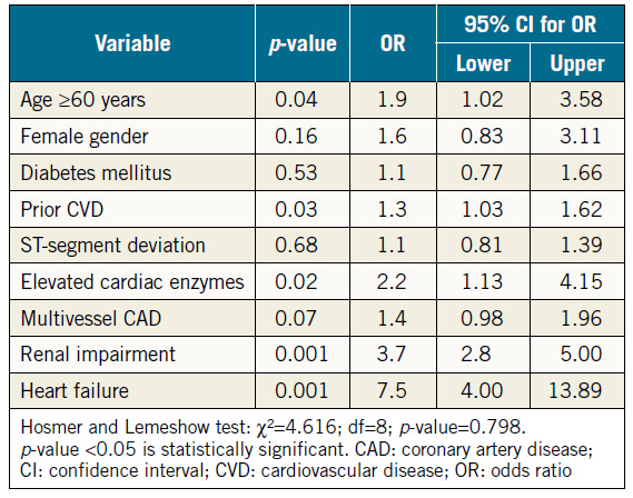 Table 4. Multivariate logistic regression model for one-year cardiac mortality.