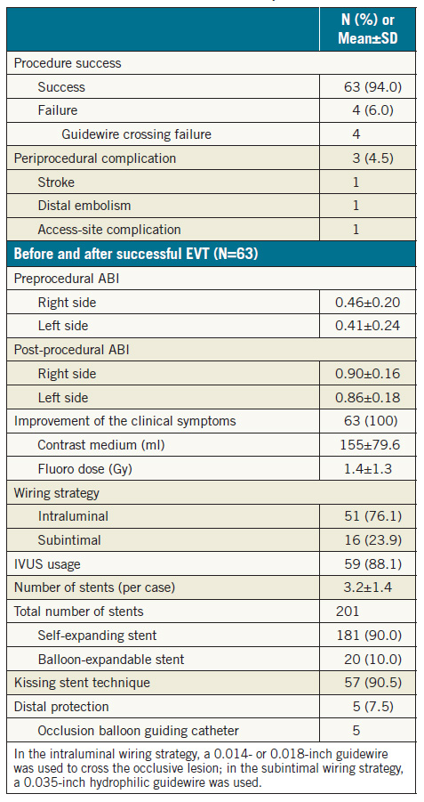 Table 3. Initial outcome and interventional procedure (N=67).