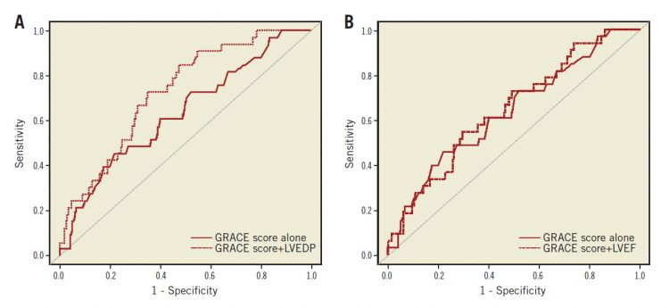 Figure 2. The predictive value of LVEDP and LVEF by ROC curve analysis for MACE incidence. A) Comparison of the AUC to predict MACE between GRACE score and GRACE score + LVEDP. B) Comparison of the AUC to predict MACE between GRACE score and GRACE score + LVEF.