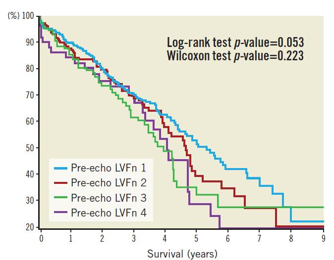 Figure 3. Kaplan-Meier survival plot as per baseline LV function.