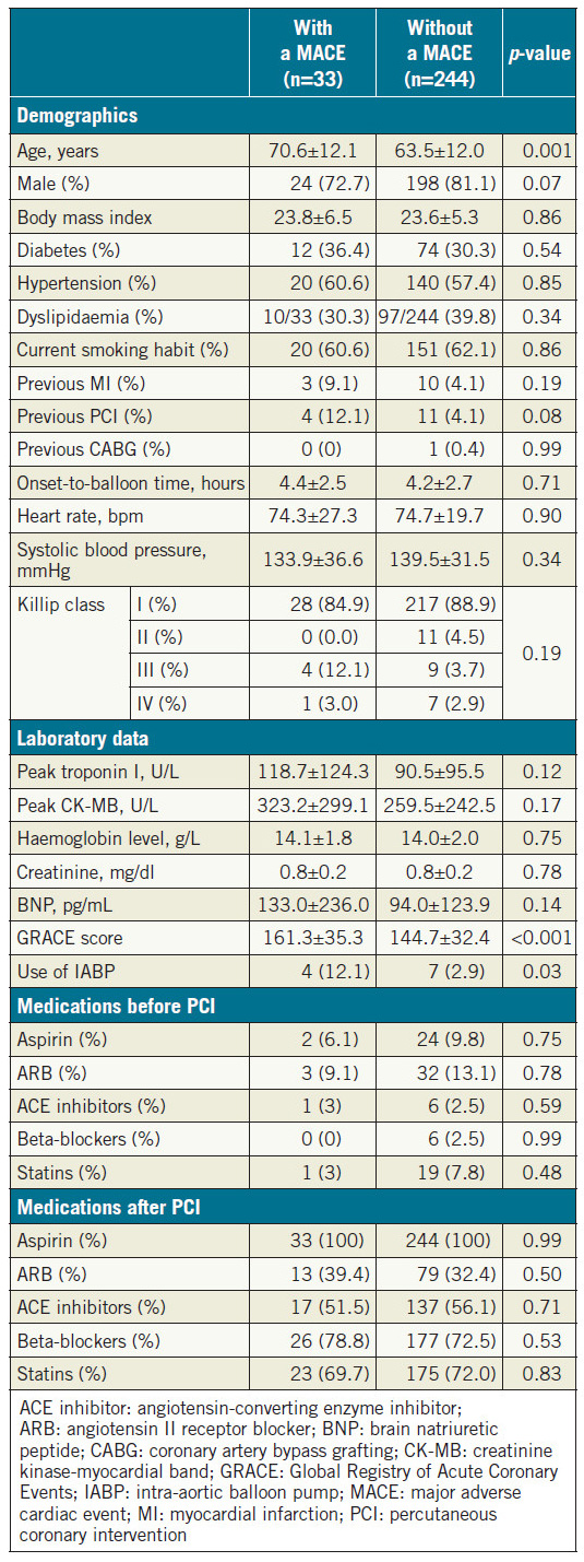 Table 1. Baseline characteristics of patients with and without a MACE.