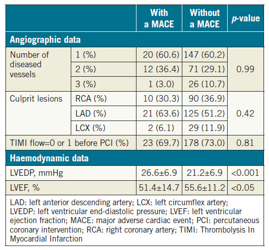Table 2. Catheterisation analysis of patients with and without a MACE.