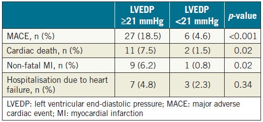 Table 3. Incidence of MACE components according to the median value of LVEDP (21 mmHg).