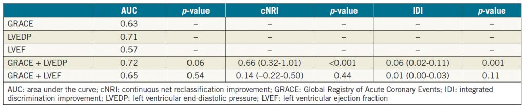 Table 5. Reclassification analysis of patients based on the GRACE score alone and the GRACE score with the LVEDP or LVEF.