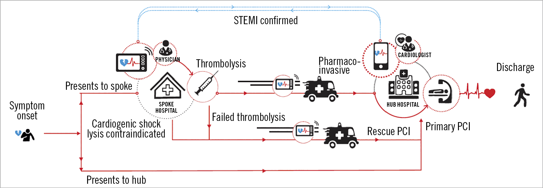 """Figure 1. The two treatment pathways that a STEMI patient may take depending on whether the initial presentation is at the """"hub"""" hospital or """"spoke"""" hospital."""