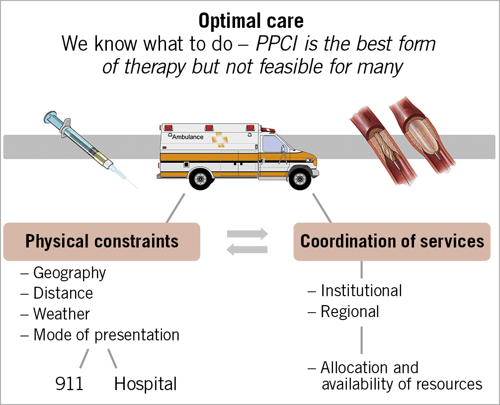 Figure 1. Local and regional factors which may impact on the success rates and methods of reperfusion for STEMI in a community.