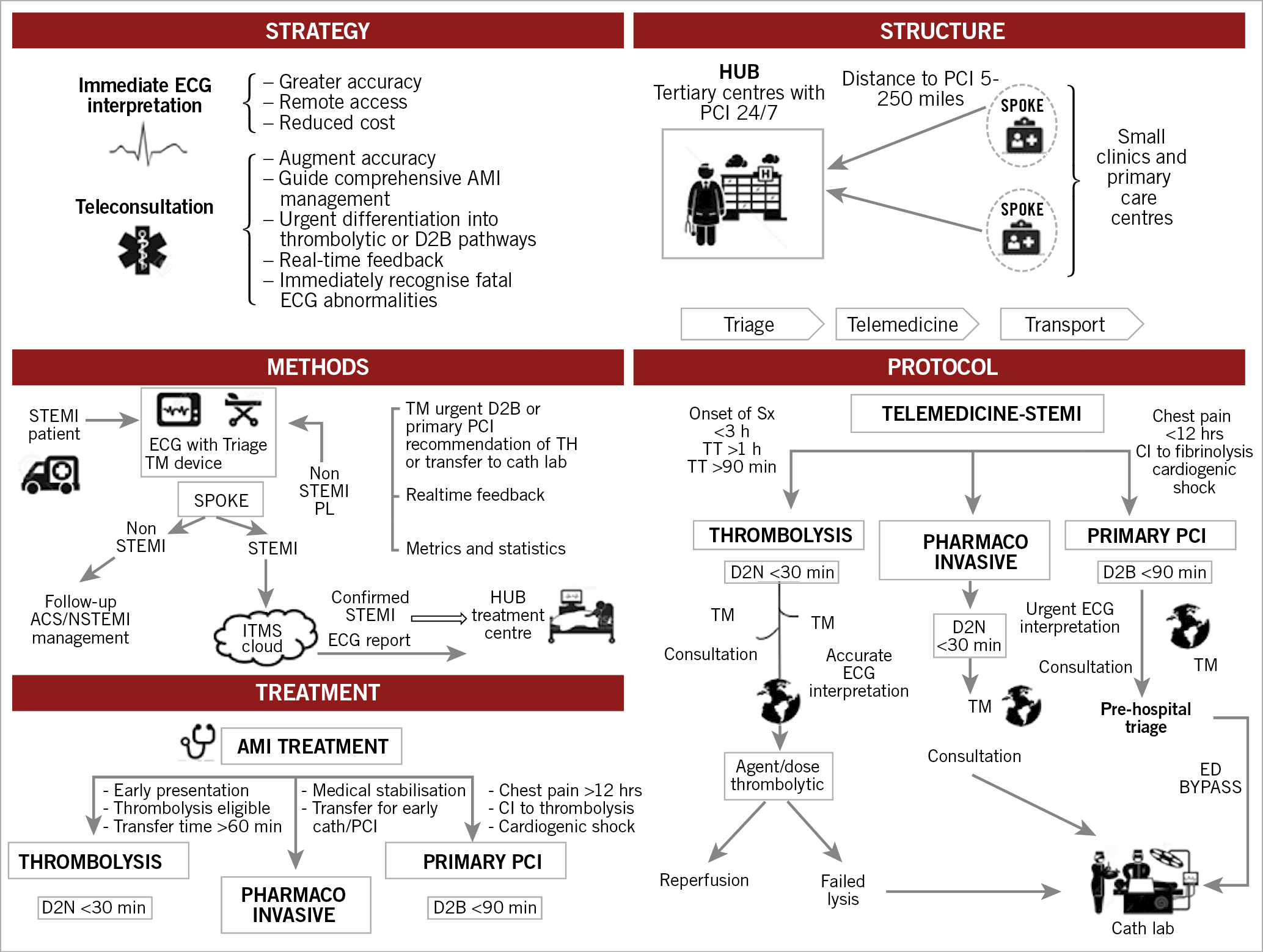 Figure 1. Comprehensive LATIN strategy and standardised protocol. CI: contraindication; D2B: door to balloon time; D2N: door to needle time; ECG: electrocardiogram; ITMS: International Telemedical Systems; PCI: percutaneous coronary intervention; STEMI: ST-elevation myocardial infarction; TH: telemedicine hub; TM: telemedicine device; TT: transfer time
