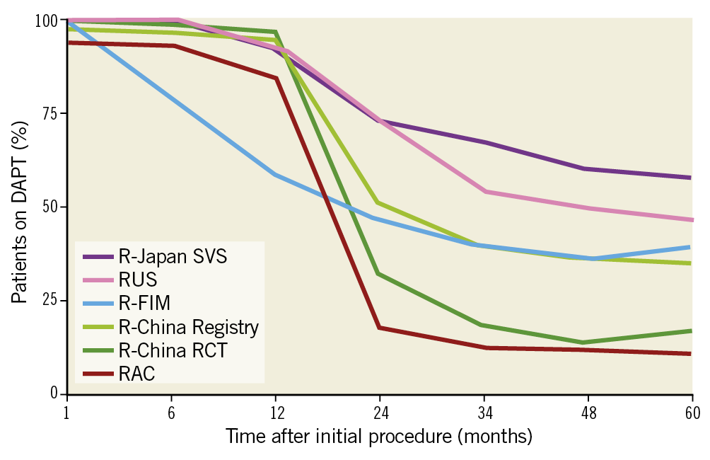 Figure 1. DAPT usage at 5 years in the RESOLUTE Global Clinical Program. DAPT: dual antiplatelet therapy; FIM: first in man; RAC: RESOLUTE-III All-comers Trial; RCT: randomised clinical trial; SVS: small vessel substudy