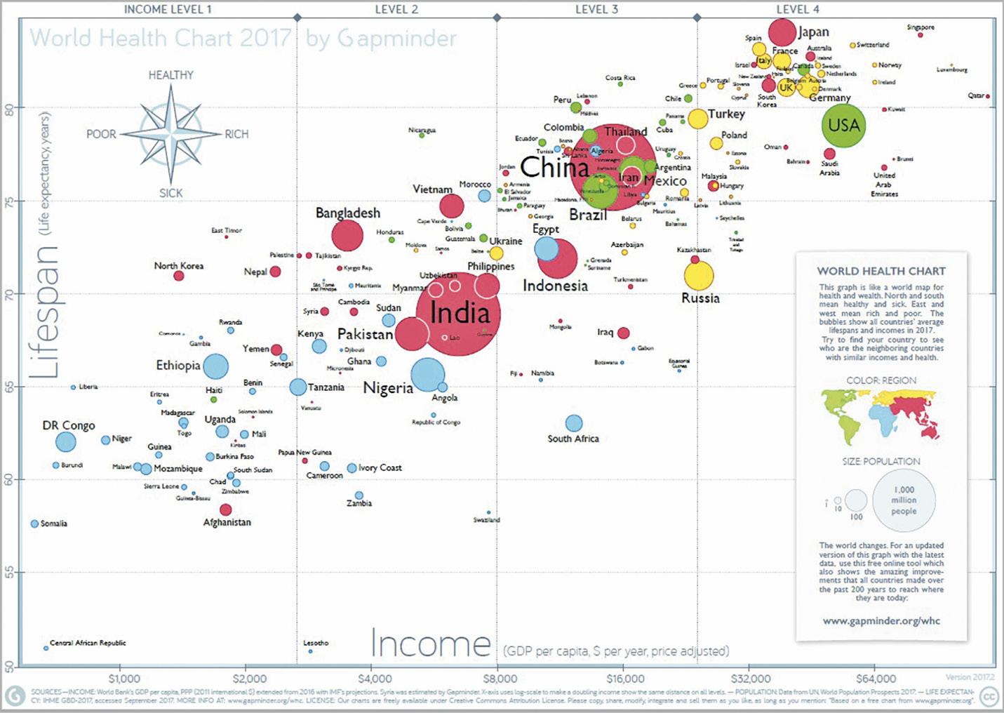 Figure 1. World Health Chart.