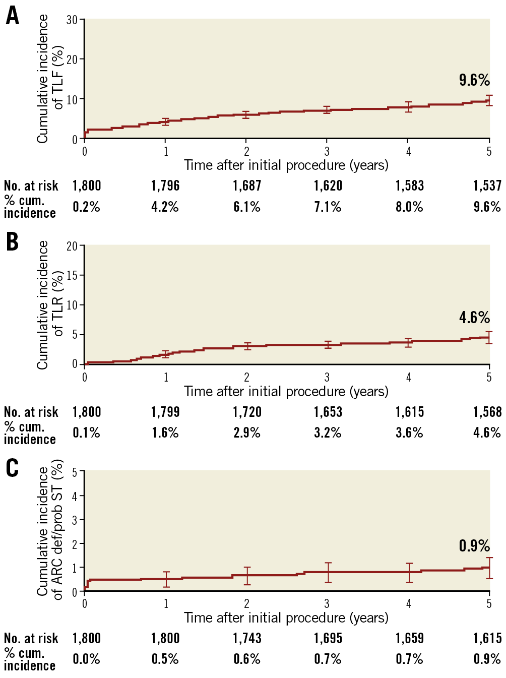Figure 2. Cumulative incidence of events using Kaplan-Meier analysis to 5 years. A) TLF. B) TLR. C) Stent thrombosis. cum.: cumulative; ST: stent thrombosis; TLF: target lesion failure; TLR: target lesion revascularisation