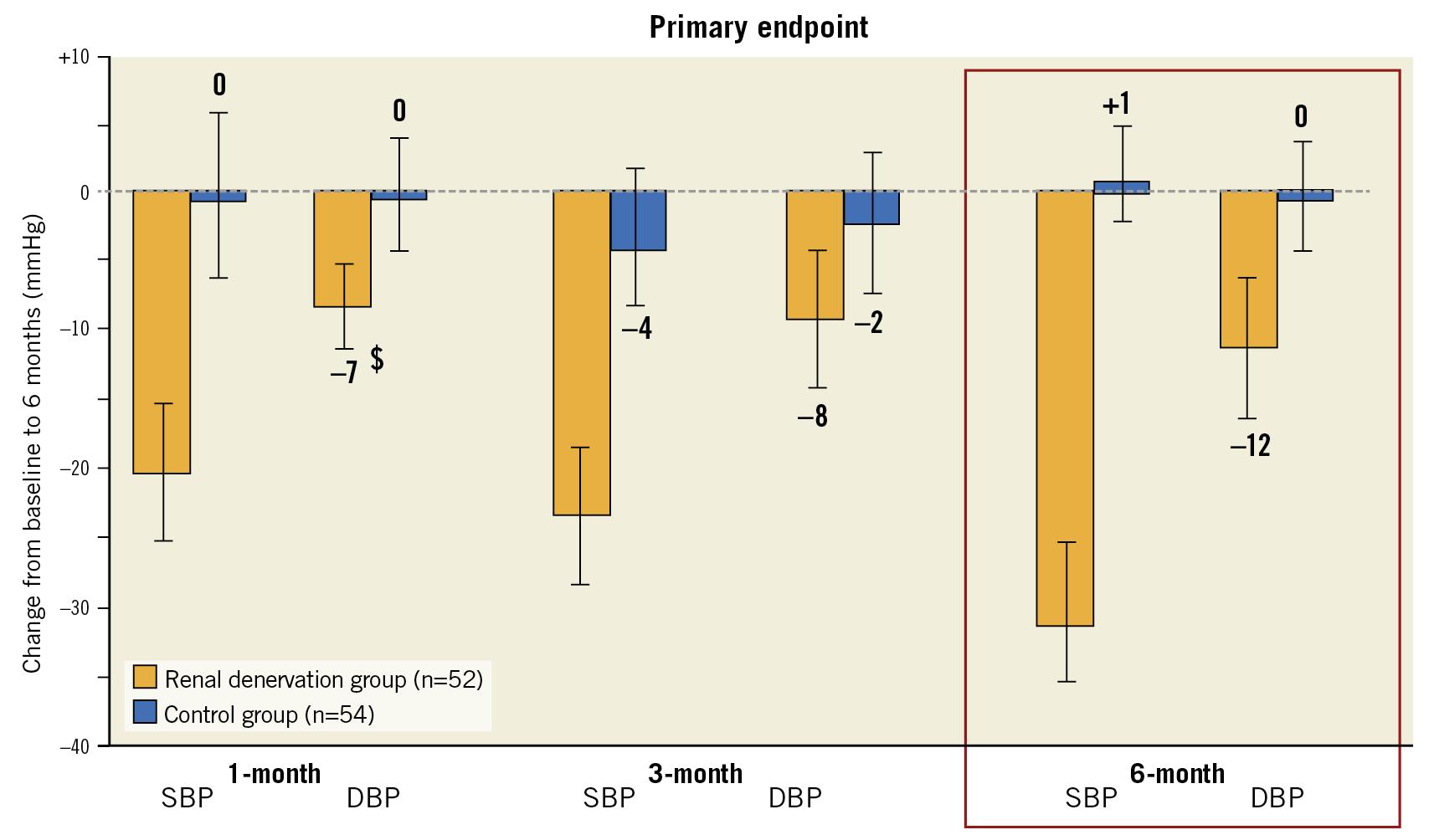 Figure 2. Symplicity HTN-2: uncontrolled study.