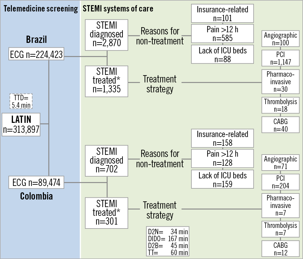 Figure 3. LATIN flow chart. CABG: coronary artery bypass graft; D2B: door to balloon time; D2N: door to needle; DIDO: door in door out; ECG: electrocardiogram; ICU: intensive care unit; PCI: percutaneous coronary intervention; STEMI: ST-elevation myocardial infarction; TTD: time to telemedicine diagnosis