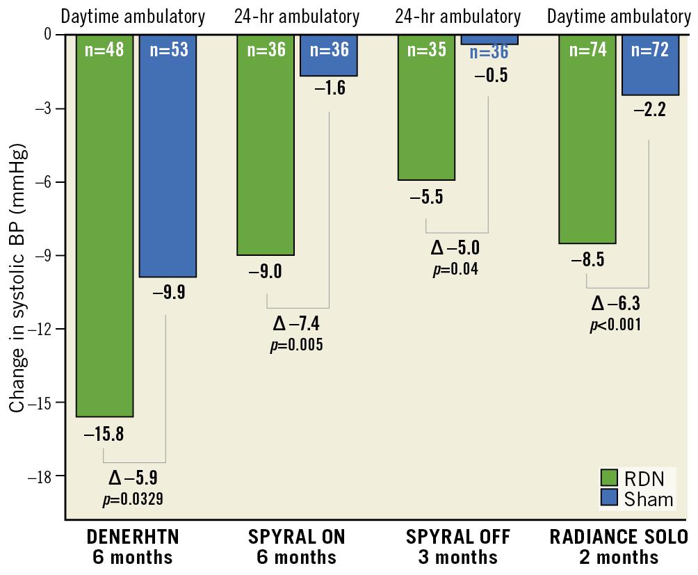 Figure 3. Summary of recent randomised trials on renal denervation.