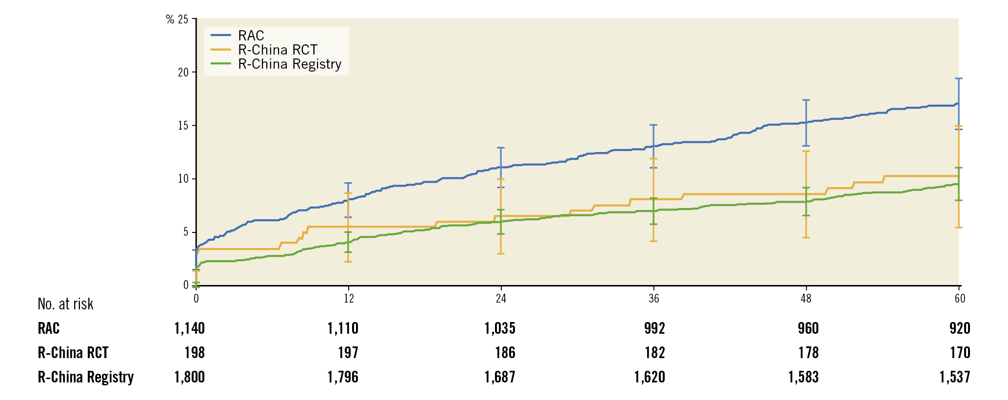 Figure 4. Cumulative incidence up to 5 years after Resolute DES implantation of TLF in RESOLUTE-III All-comers, RESOLUTE China Randomized Controlled Trial and RESOLUTE China Registry.