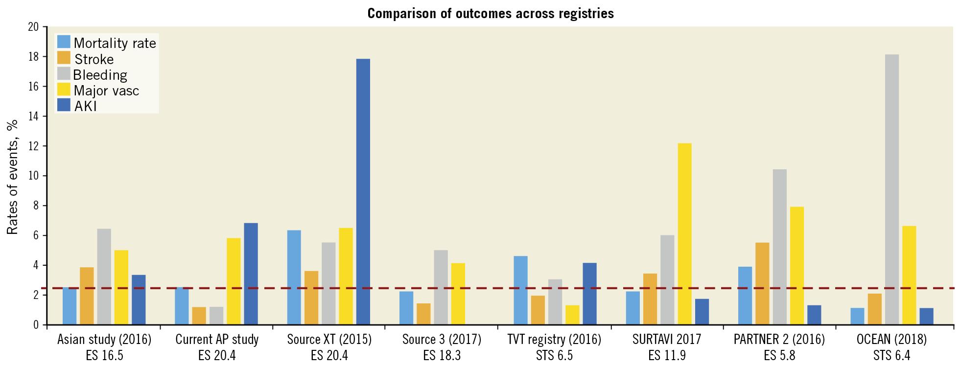 Figure 4. Comparison of outcomes across registries13.