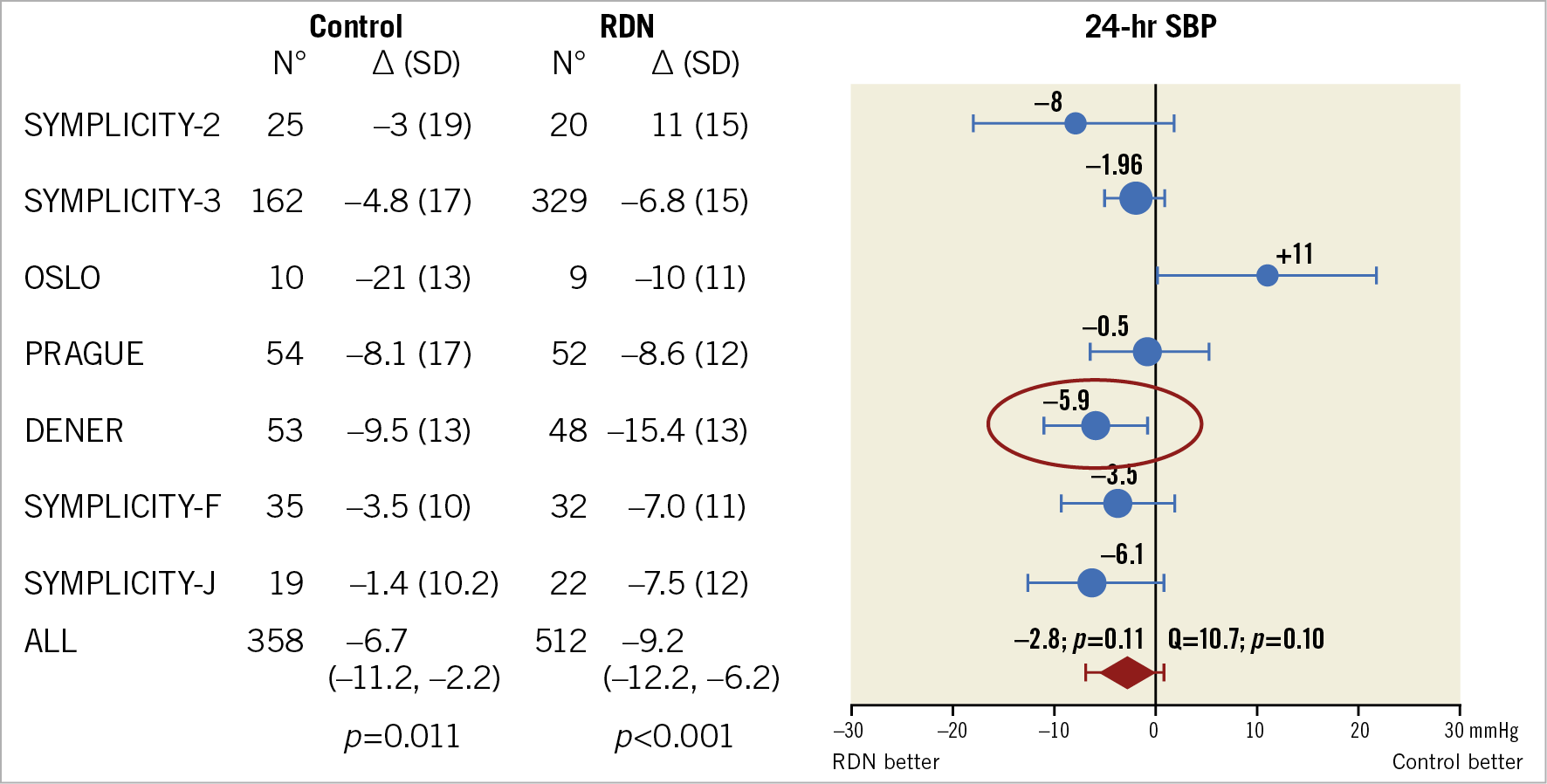 Figure 5. Meta-analysis of randomised controlled trials of renal denervation in treatment-resistant hypertension showing 24-hr systolic blood pressure.