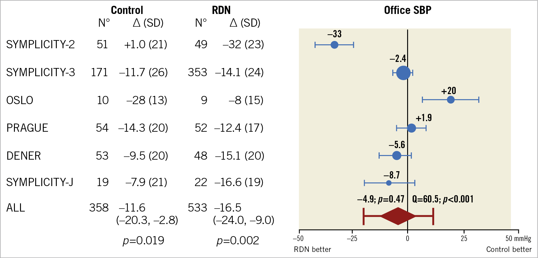 Figure 6. Meta-analysis of randomised controlled trials of renal denervation in treatment-resistant hypertension showing office systolic blood pressure.