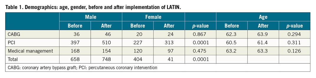 Table 1. Demographics: age, gender, before and after implementation of LATIN.