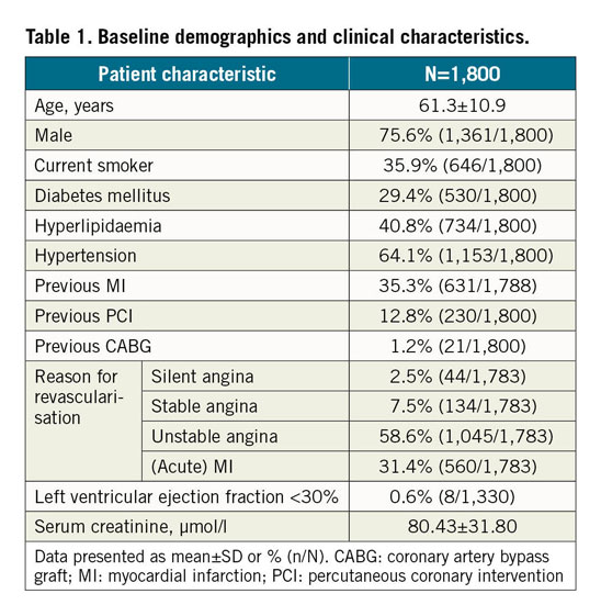 Table 1. Baseline demographics and clinical characteristics.