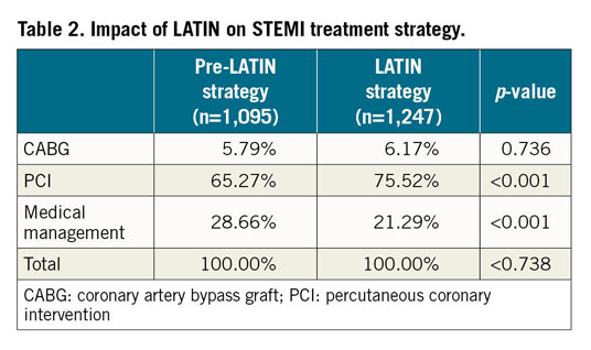 Table 2. Impact of LATIN on STEMI treatment strategy.