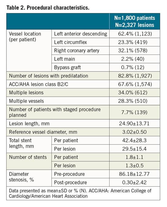Table 2. Procedural characteristics.