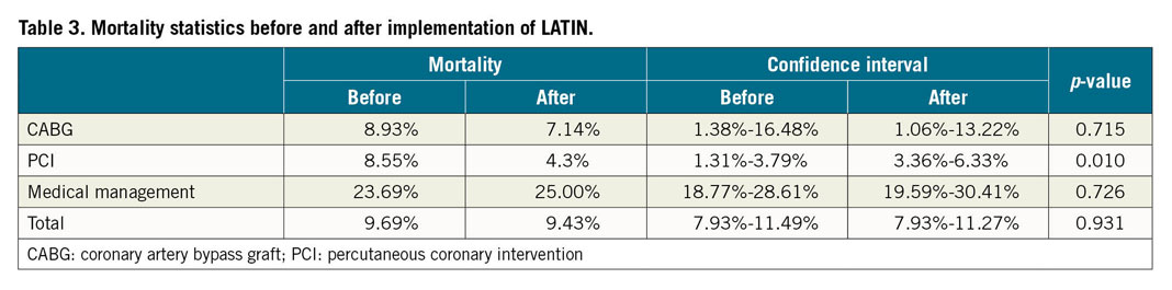Table 3. Mortality statistics before and after implementation of LATIN.