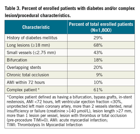 Table 3. Percent of enrolled patients with diabetes and/or complex  lesion/procedural characteristics.