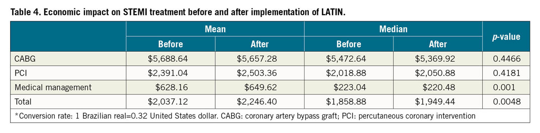 Table 4. Economic impact on STEMI treatment before and after implementation of LATIN.