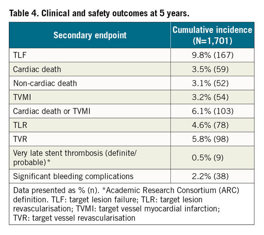 Table 4. Clinical and safety outcomes at 5 years.
